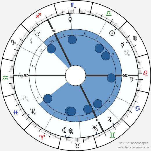 Albrecht Penck wikipedia, horoscope, astrology, instagram