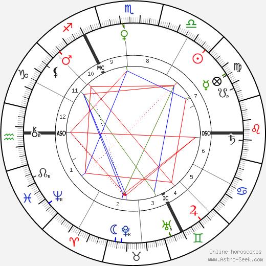 Albrecht Penck tema natale, oroscopo, Albrecht Penck oroscopi gratuiti, astrologia