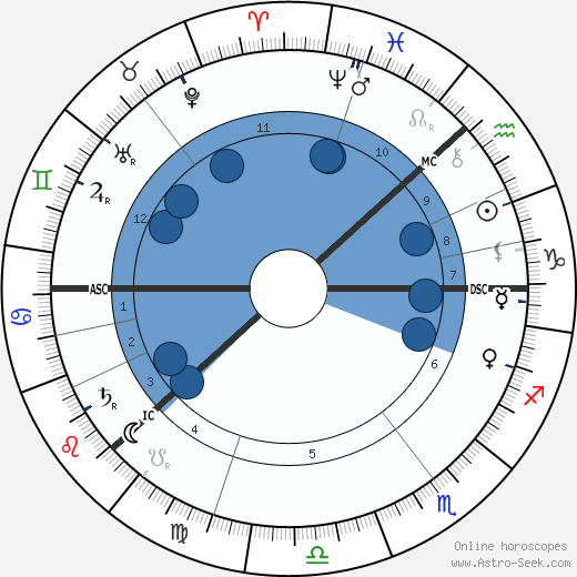 Charles August Lindbergh wikipedia, horoscope, astrology, instagram