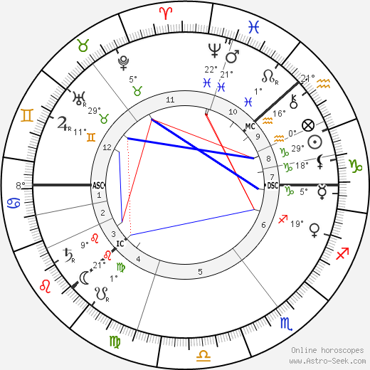 Charles August Lindbergh Биография в Википедии 2019, 2020