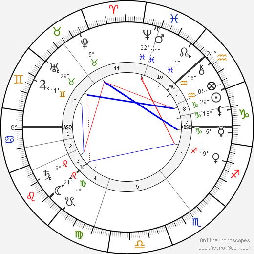 Charles August Lindbergh birth chart, biography, wikipedia 2019, 2020