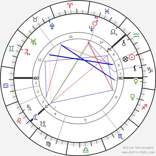 Charles August Lindbergh astro natal birth chart, Charles August Lindbergh horoscope, astrology
