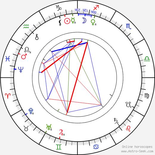 Constance Lloyd день рождения гороскоп, Constance Lloyd Натальная карта онлайн