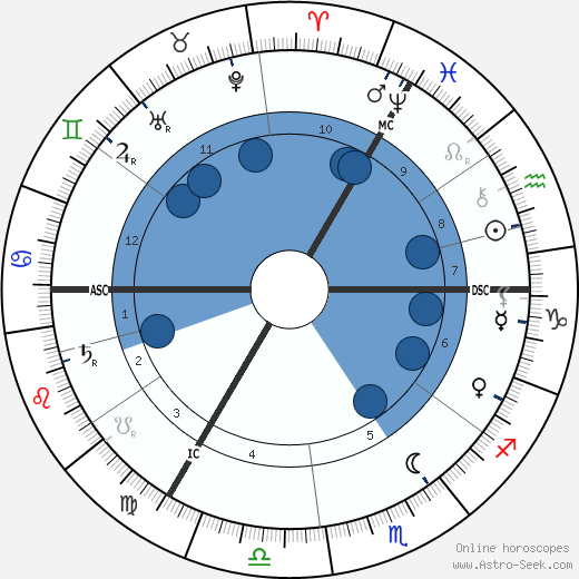 Kaiser Wilhelm II wikipedia, horoscope, astrology, instagram