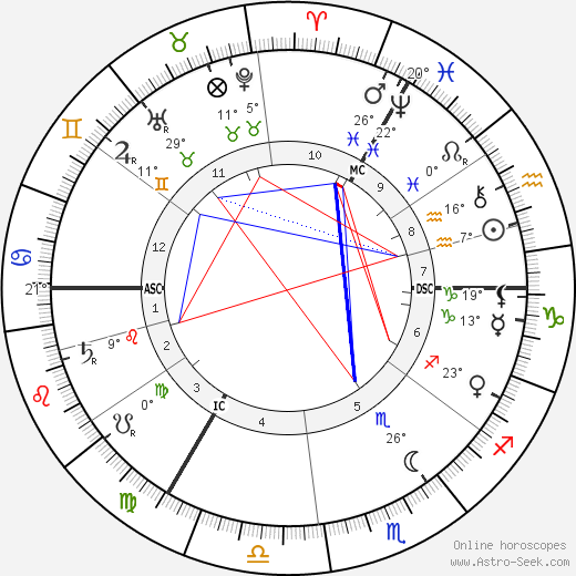Kaiser Wilhelm II birth chart, biography, wikipedia 2020, 2021