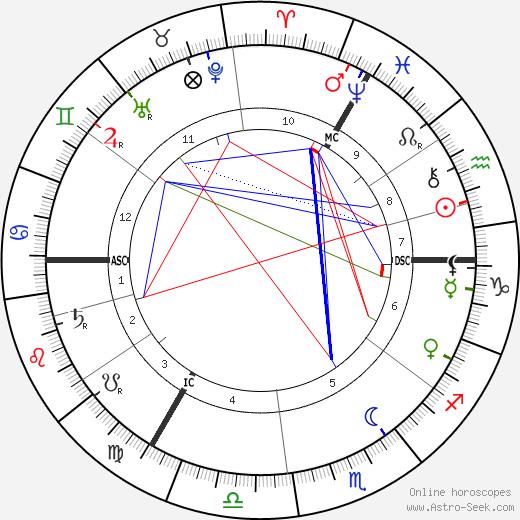 Kaiser Wilhelm II astro natal birth chart, Kaiser Wilhelm II horoscope, astrology