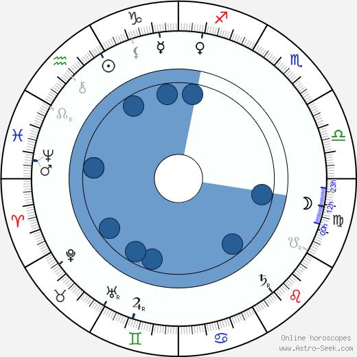 Timofey Mikhaylov wikipedia, horoscope, astrology, instagram