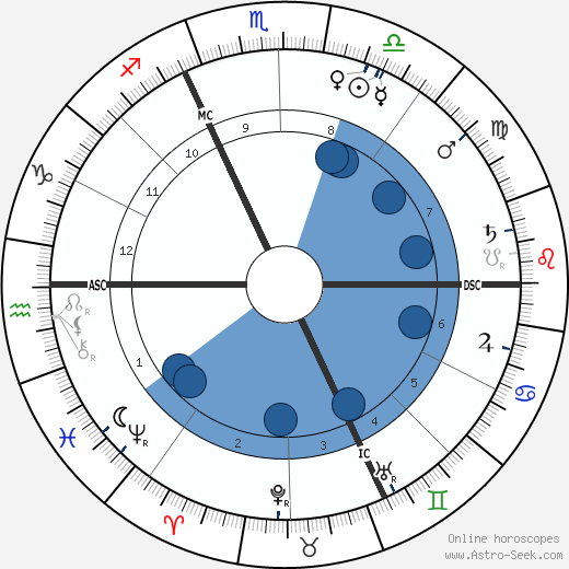 Alfred Dreyfus horoscope, astrology, sign, zodiac, date of birth, instagram