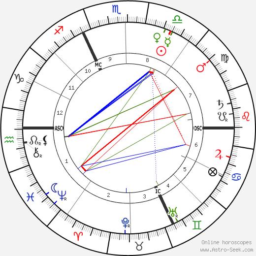 Alfred Dreyfus astro natal birth chart, Alfred Dreyfus horoscope, astrology
