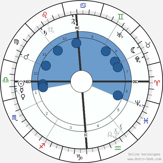 Camille Chevillard wikipedia, horoscope, astrology, instagram