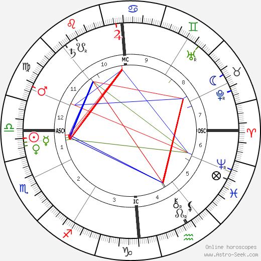 Камиль Шевийяр Camille Chevillard день рождения гороскоп, Camille Chevillard Натальная карта онлайн