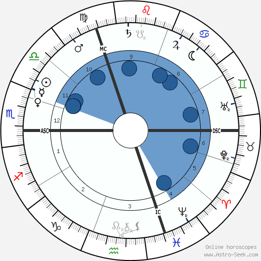 Henri Bergson wikipedia, horoscope, astrology, instagram