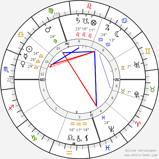 Henri Bergson birth chart, biography, wikipedia 2019, 2020