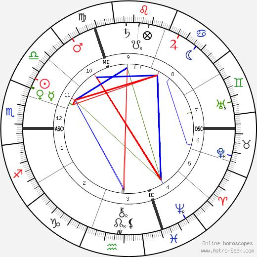 Анри Бергсон Henri Bergson день рождения гороскоп, Henri Bergson Натальная карта онлайн