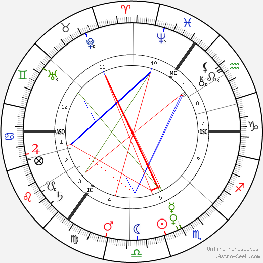 Jane Walker astro natal birth chart, Jane Walker horoscope, astrology