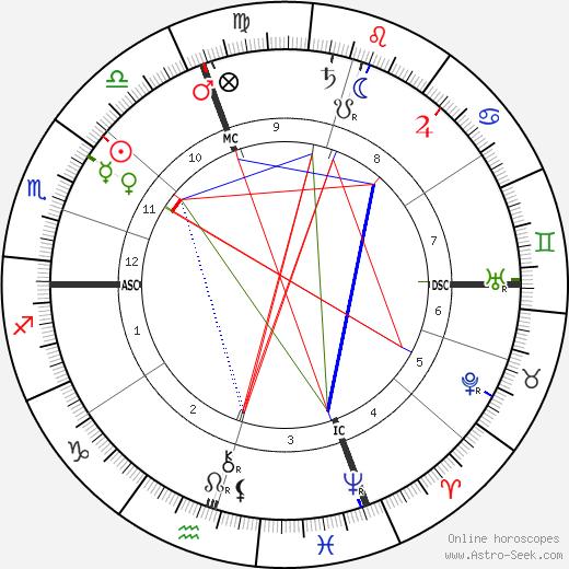Джон Дьюи John Dewey день рождения гороскоп, John Dewey Натальная карта онлайн