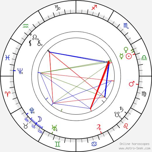 Vilém Weiss astro natal birth chart, Vilém Weiss horoscope, astrology