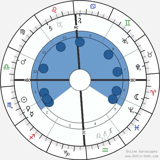 Leela Bryan Davis wikipedia, horoscope, astrology, instagram