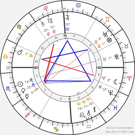 Leela Bryan Davis birth chart, biography, wikipedia 2018, 2019