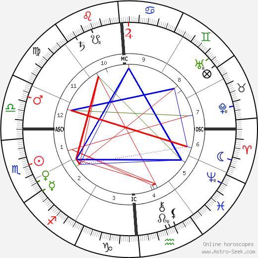Leela Bryan Davis astro natal birth chart, Leela Bryan Davis horoscope, astrology