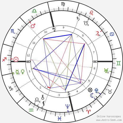 E. H. Sothern tema natale, oroscopo, E. H. Sothern oroscopi gratuiti, astrologia