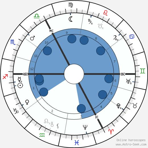 Eugène-Louis Doyen wikipedia, horoscope, astrology, instagram