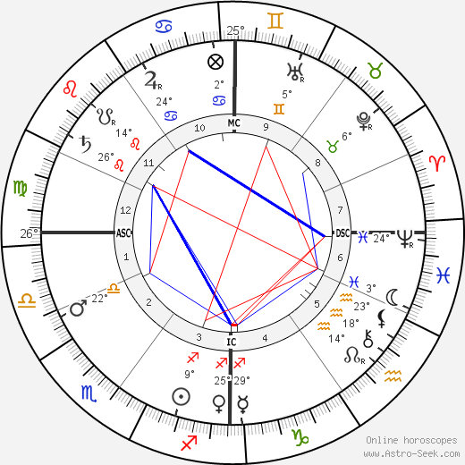 Georges Seurat birth chart, biography, wikipedia 2019, 2020