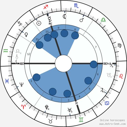 Gustave Kahn wikipedia, horoscope, astrology, instagram