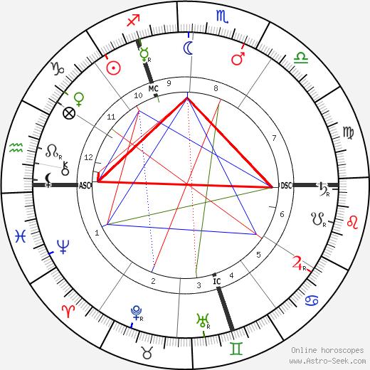 Гюстав Кан Gustave Kahn день рождения гороскоп, Gustave Kahn Натальная карта онлайн