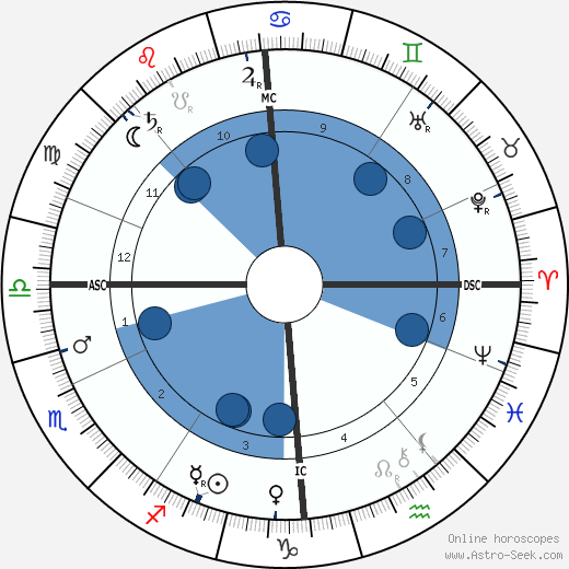 L. L. Zamenhof wikipedia, horoscope, astrology, instagram