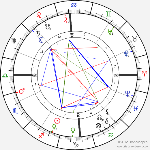 L. L. Zamenhof astro natal birth chart, L. L. Zamenhof horoscope, astrology