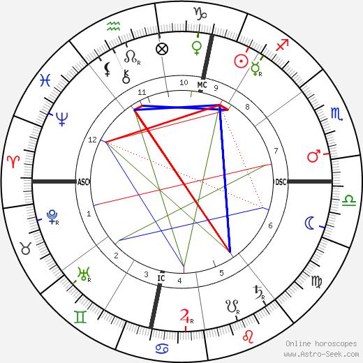 Paul-Cesar Helleu tema natale, oroscopo, Paul-Cesar Helleu oroscopi gratuiti, astrologia
