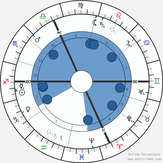 Pierre de Nolhac wikipedia, horoscope, astrology, instagram