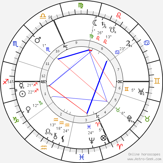 Pierre de Nolhac birth chart, biography, wikipedia 2019, 2020