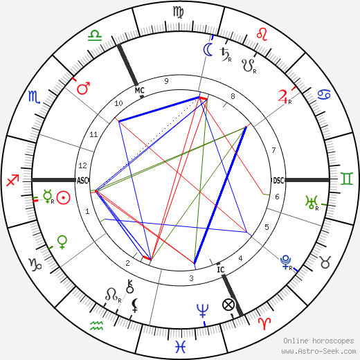 Pierre de Nolhac astro natal birth chart, Pierre de Nolhac horoscope, astrology