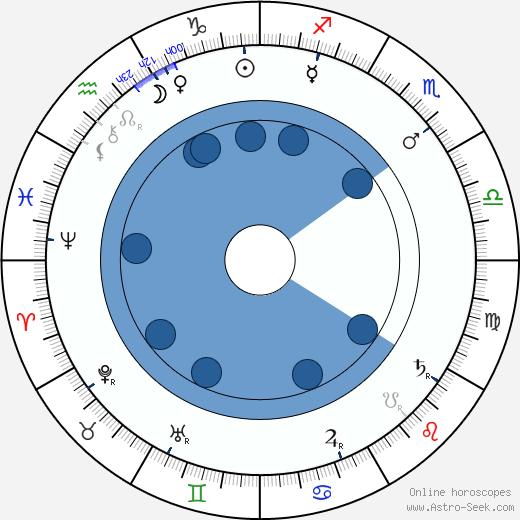 Thomas Crahan wikipedia, horoscope, astrology, instagram
