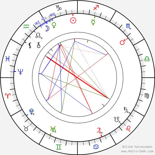 Thomas Crahan день рождения гороскоп, Thomas Crahan Натальная карта онлайн