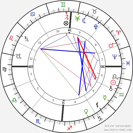 Александр Мильеран Alexandre Millerand день рождения гороскоп, Alexandre Millerand Натальная карта онлайн