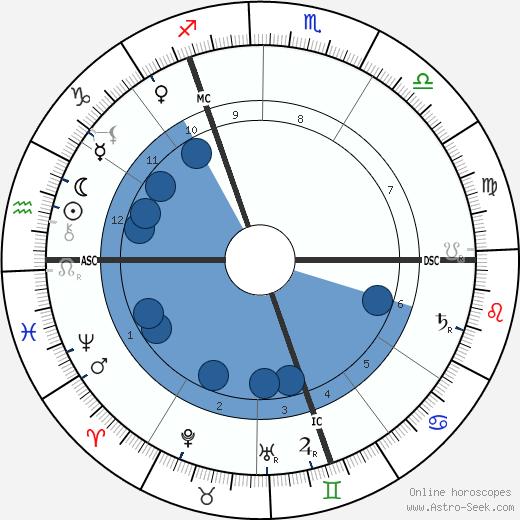Havelock Ellis wikipedia, horoscope, astrology, instagram