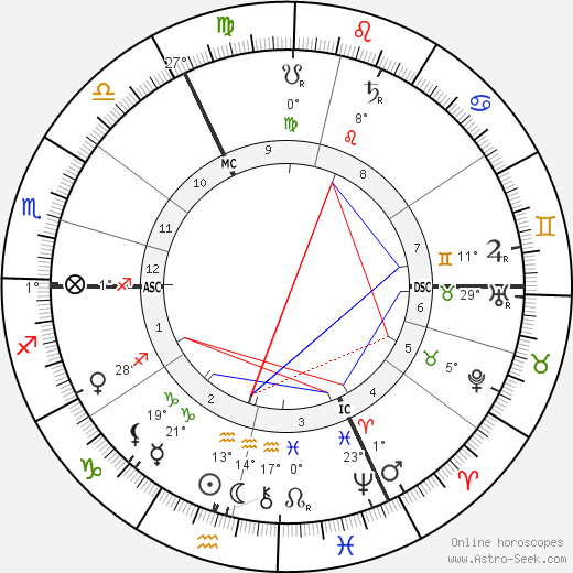 Hugo Junkers birth chart, biography, wikipedia 2018, 2019