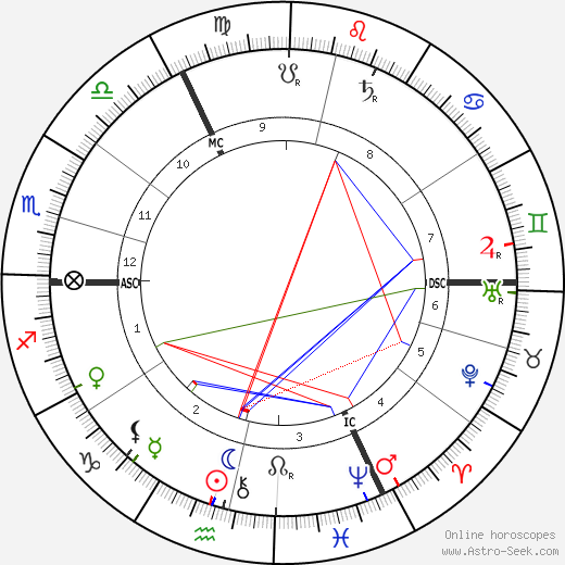 Hugo Junkers astro natal birth chart, Hugo Junkers horoscope, astrology