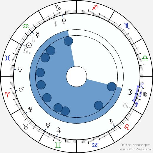 Sholom Aleichem wikipedia, horoscope, astrology, instagram