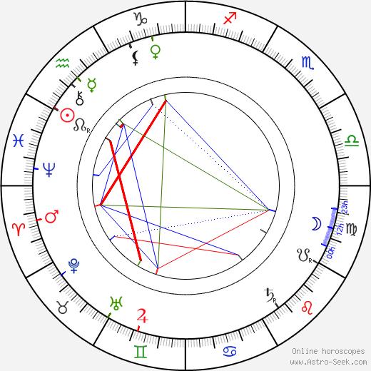 Шолом-Алейхем Sholom Aleichem день рождения гороскоп, Sholom Aleichem Натальная карта онлайн