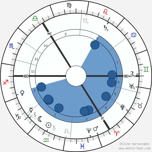 Victor Herbert wikipedia, horoscope, astrology, instagram