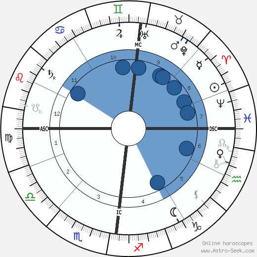 Alfred Edward Housman wikipedia, horoscope, astrology, instagram