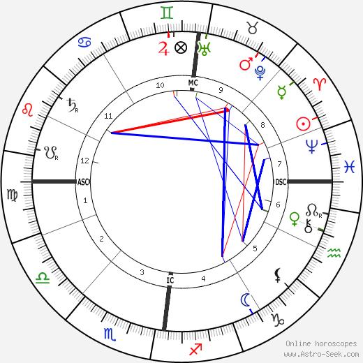 Альфред Эдвард Хаусман Alfred Edward Housman день рождения гороскоп, Alfred Edward Housman Натальная карта онлайн