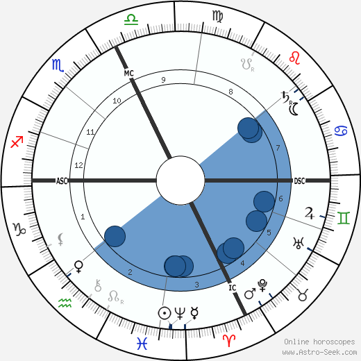 Camille Jullian wikipedia, horoscope, astrology, instagram