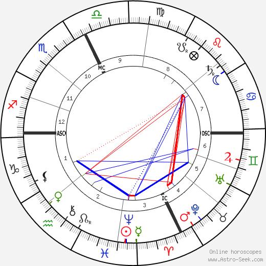 Camille Jullian astro natal birth chart, Camille Jullian horoscope, astrology