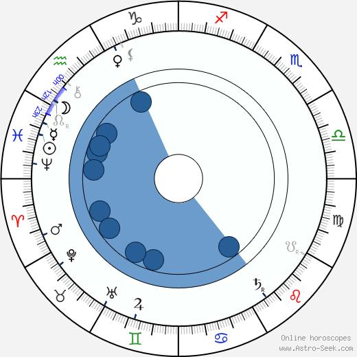 Charles-Lucien Lépine wikipedia, horoscope, astrology, instagram