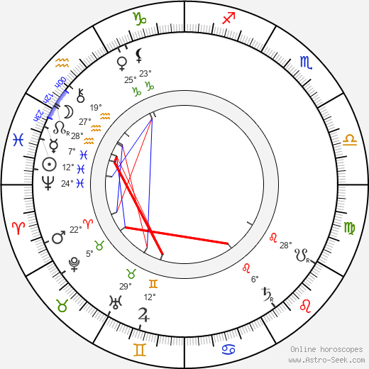 Charles-Lucien Lépine birth chart, biography, wikipedia 2018, 2019